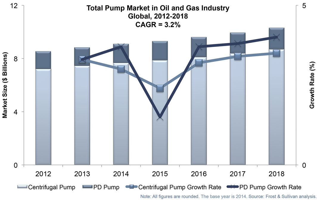 global centrifugal pump market Apr 12, 2018 (marketresearchbiz via comtex) -- global centrifugal pump  market 2018 market size, share, global trends, price, centrifugal.