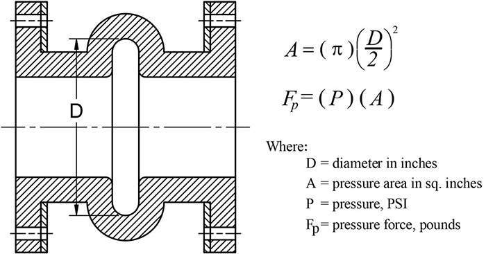 Figure 1. Rubber expansion joint (Graphics courtesy of Patterson Pump Company)