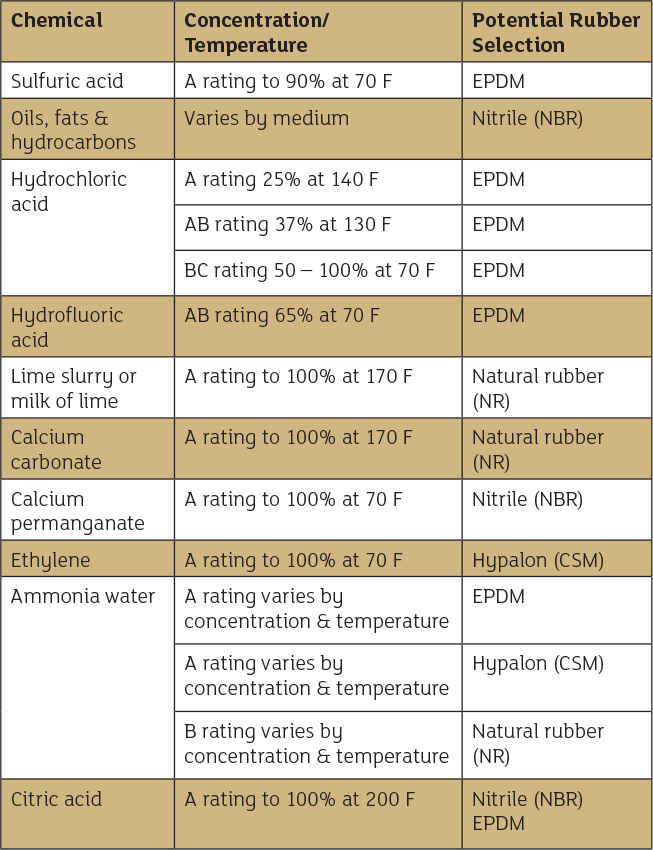 a general guide for chemical compatibility