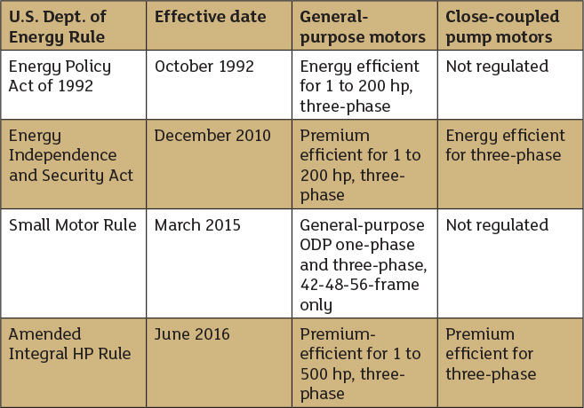 federal motor rules