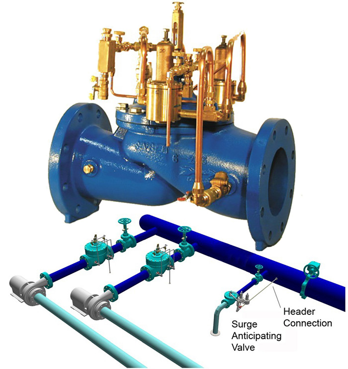 surge anticipating relief valves