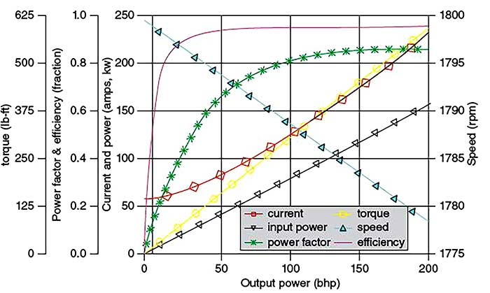 Characterized motor performance curve