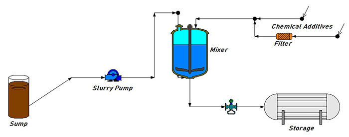 Slurry Corrections for Centrifugal Pump Performance