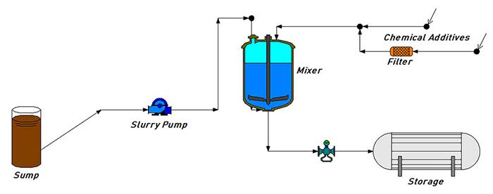 slurry pump system