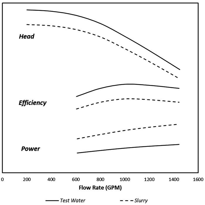pump performance handling slurries