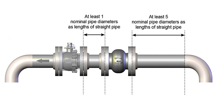 Suggested check valve installation when close to pumps, elbows or expansion joints