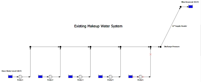 existing makeup water system