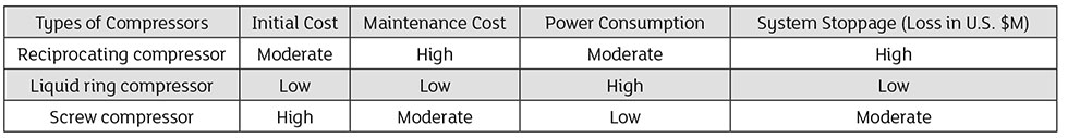 Life cycle costs of various types of compressors