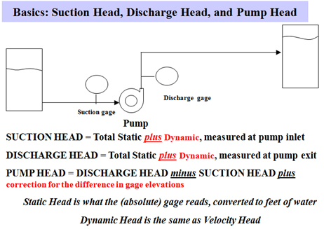 How Important Is Accounting for Velocity Head and Gauge Elevation