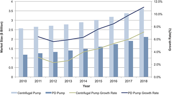 Global pump market overview—chemical industry