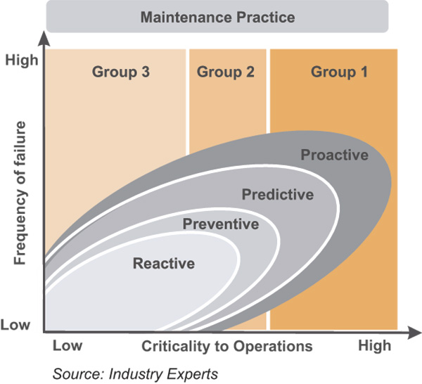 The adoption of maintenance practices based on criticality of equipment
