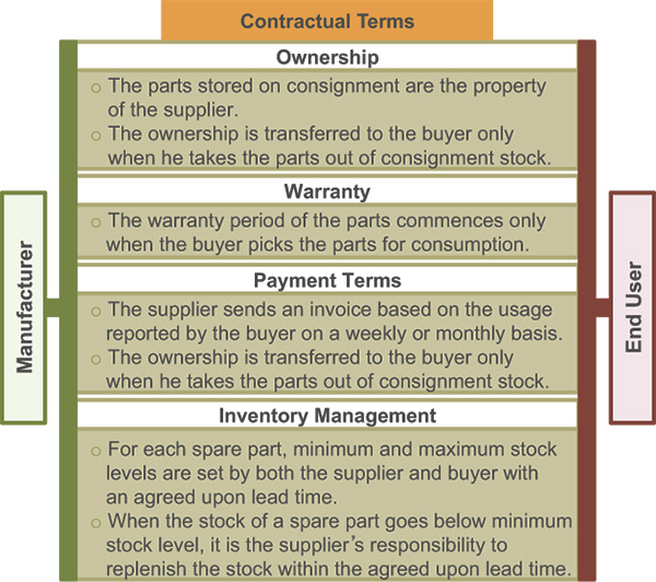 Contractual terms and conditions—consignment stock