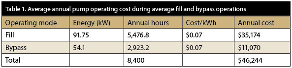 Average annual pump operating cost during average fill and bypass operations