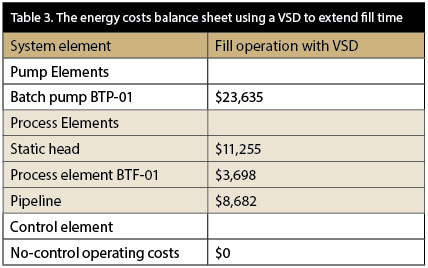 Energy costs balance sheet using a VSD to extend fill time