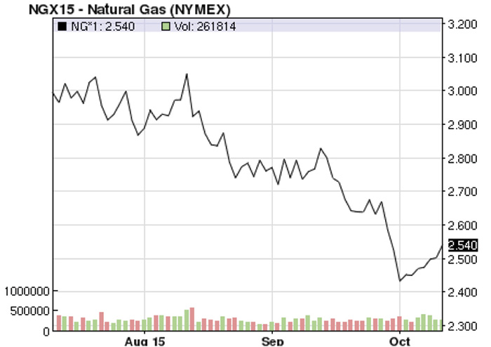 Figure 1. U.S. national average natural gas price/MMBtu (Reference NYMEX) (Courtesy of the author)