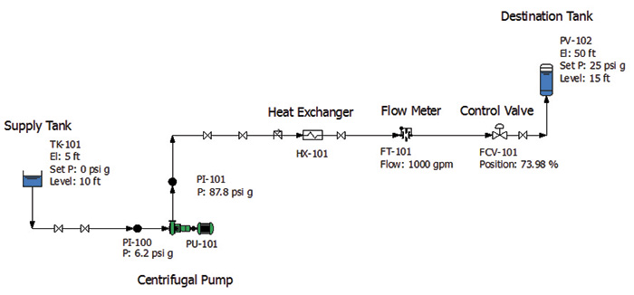 Figure 1. Normal operating conditions for the example fluid piping system as calculated on the piping system model