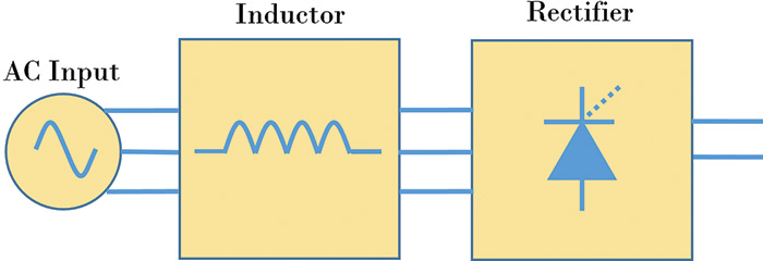 Figure 3. A reactor is placed in front of the VFD. Reactors slow the current fluctuations and thus reduce harmonics.