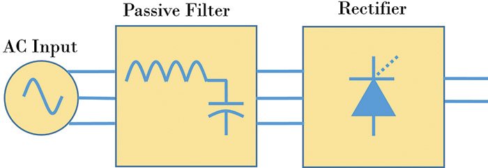 Figure 5. A passive filter is a series device that goes in line with the VFD.