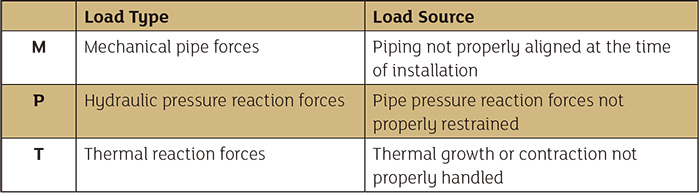 Sources of pump load