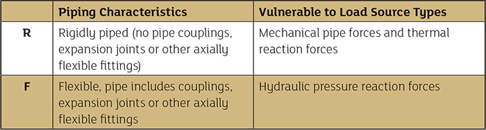 Vulnerabilities of piping systems