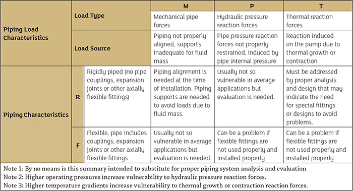 Summary of possible piping problems