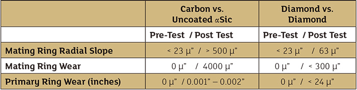 Table 1. Wear resistance of diamond surface compared with uncoated αSiC