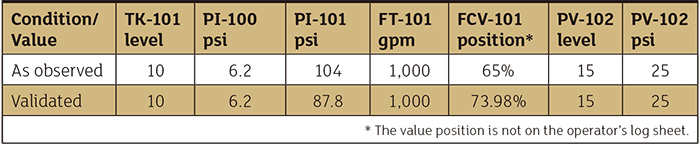 Table 1. Comparison of observed plant instrumentation with the validated piping system model