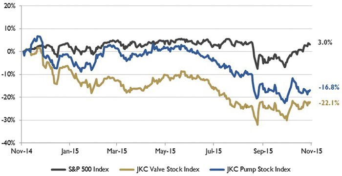 Figure 1. Stock indices from Nov. 1, 2014, to Oct. 31, 2015