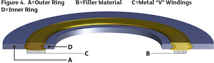 Back to Basics: Semi-Metallic Gaskets