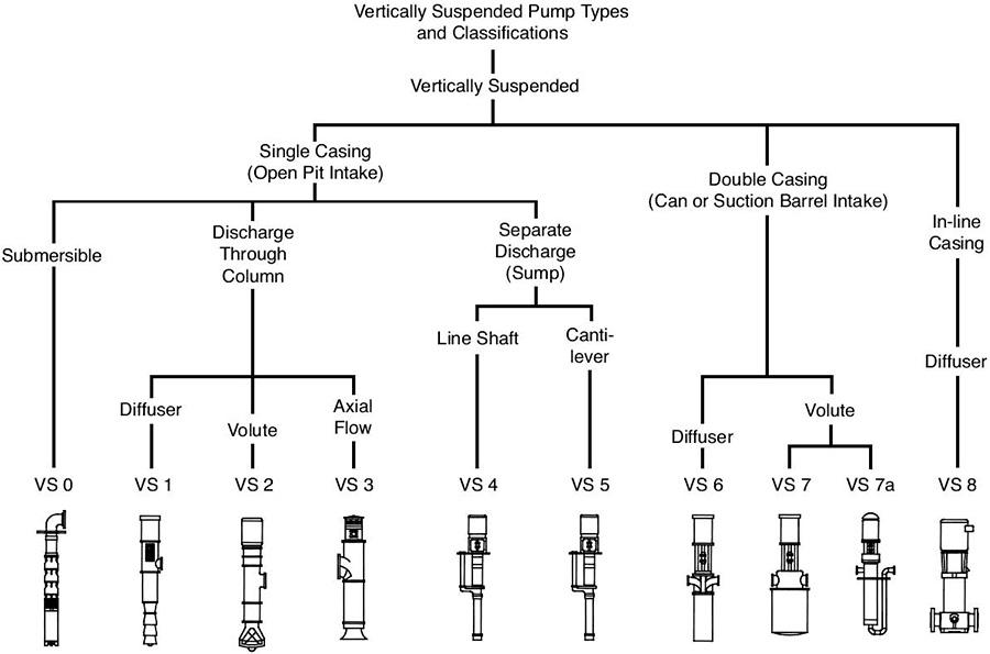 Vertical pumps in power generation condensate pump
