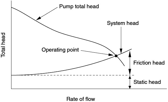 System Curve
