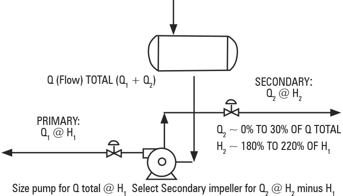 Criteria for use of split flow feature for dual-service API standard 610 pumps