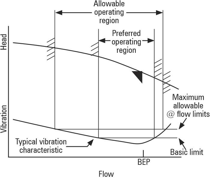 Relationship between flow and vibration