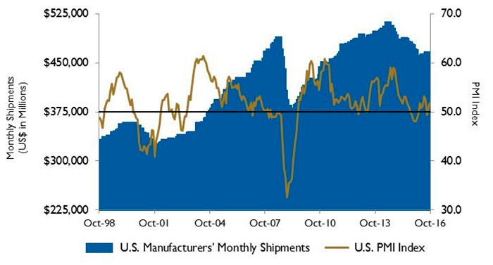 U.S. PMI and manufacturing shipments.
