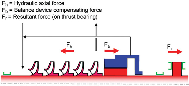 axial thrust bearing