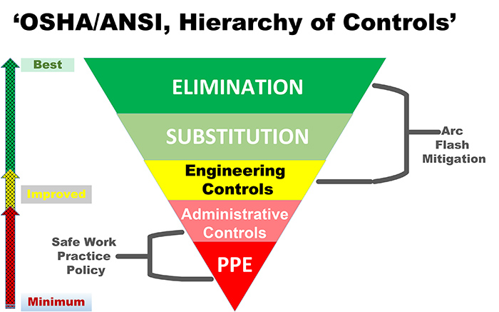 hierarchy of controls diagram images