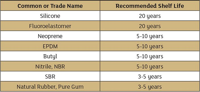 Table 1 rubber products