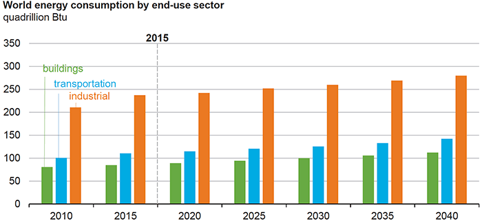 the industrial sector will continue to account for the largest share of energy consumption through 2040
