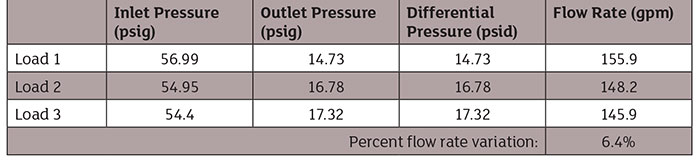 pressure and flow distribution