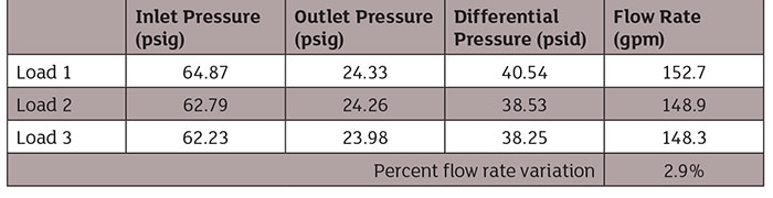 Engineered Software pressure and flow distribution
