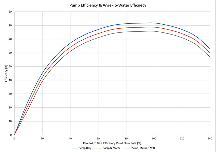 Pump efficiency and wire-to-water efficiency of pump, motor and VSD