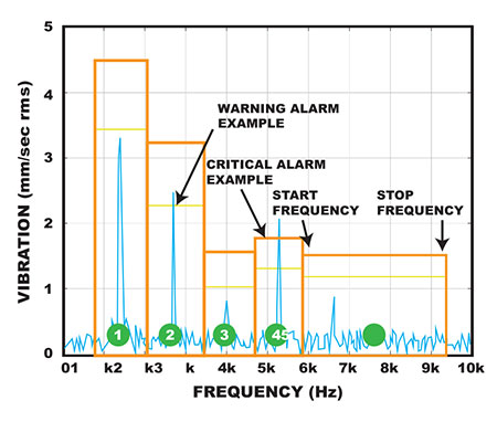Image 1. Frequency band alarms
