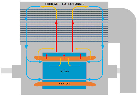 Motors rely on convective and conductive cooling paths for heat removal