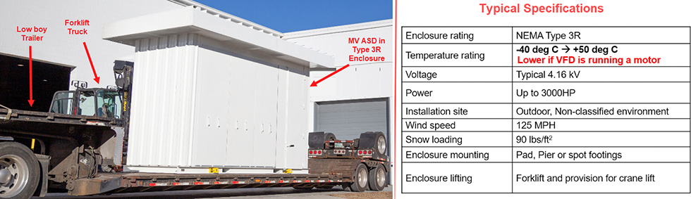 Transport method and standard performance specifications of containerized outdoor MV drive