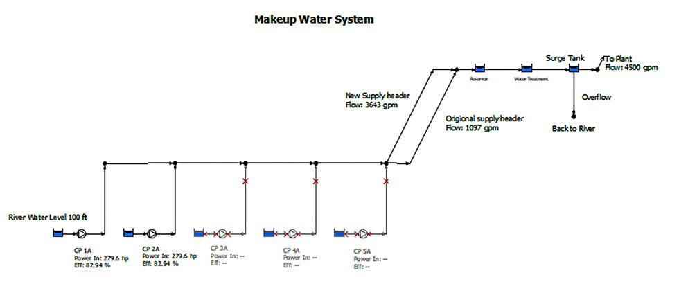 makeup water system showing bypass control