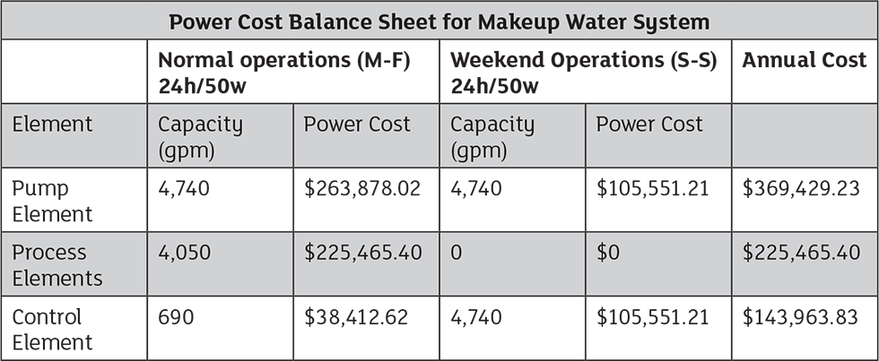 cost to run each element in the makeup water system