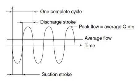 IMAGE 1: Pulsating flow in a reciprocating pump (Images courtesy of Hydraulic Institute)