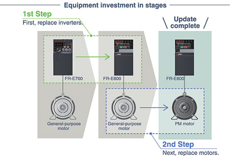 IMAGE 2: Step-by-step replacement of existing devices builds energy savings over time.