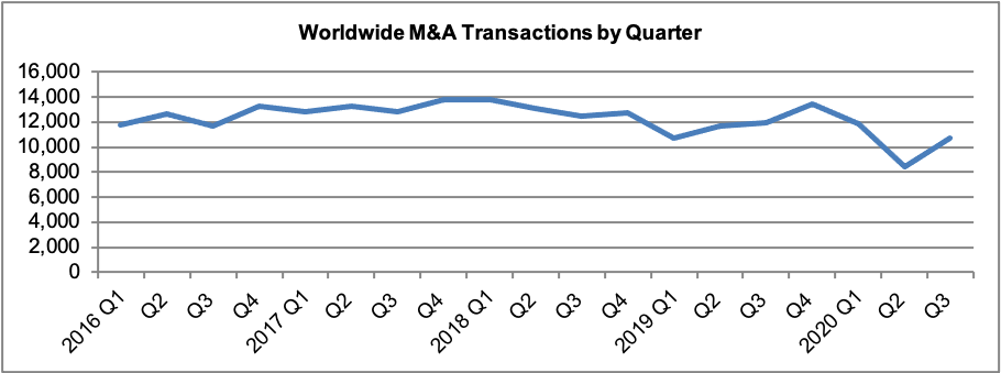 m and a transactions