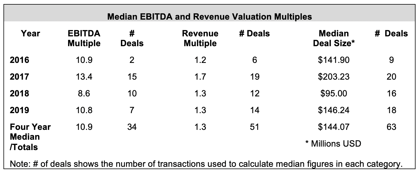 mergers and acquisitions historical valuations